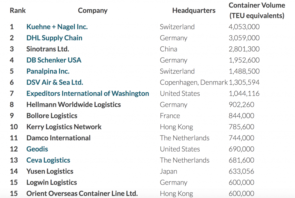 Top 15 Freight Forwarders